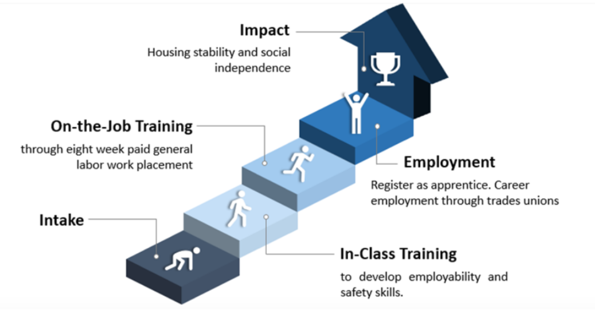 Blue Door Shelter - Construct program model